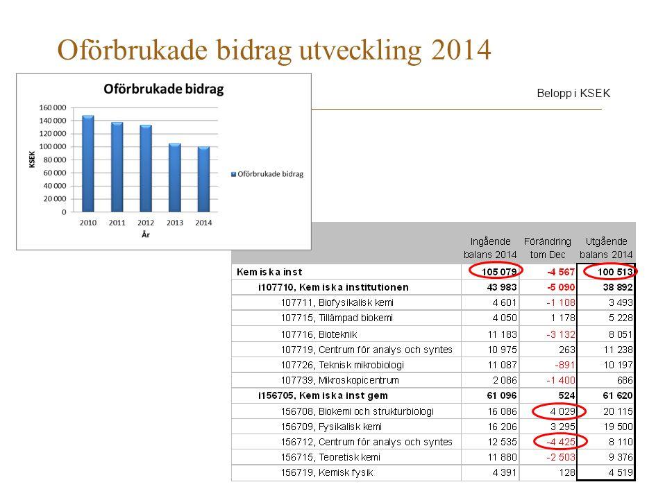 Oförbrukade bidrag utveckling 2014 Belopp i KSEK
