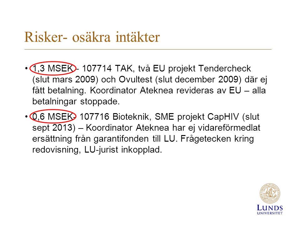 Risker- osäkra intäkter 1,3 MSEK - 107714 TAK, två EU projekt Tendercheck (slut mars 2009) och Ovultest (slut december 2009) där ej fått betalning.
