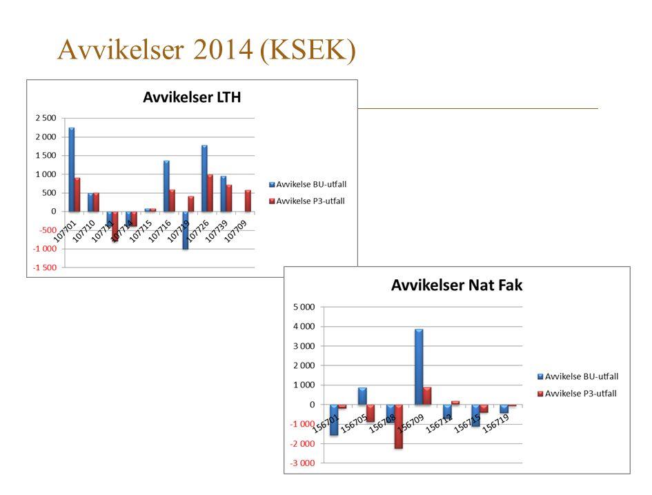 Avvikelser 2014 (KSEK)