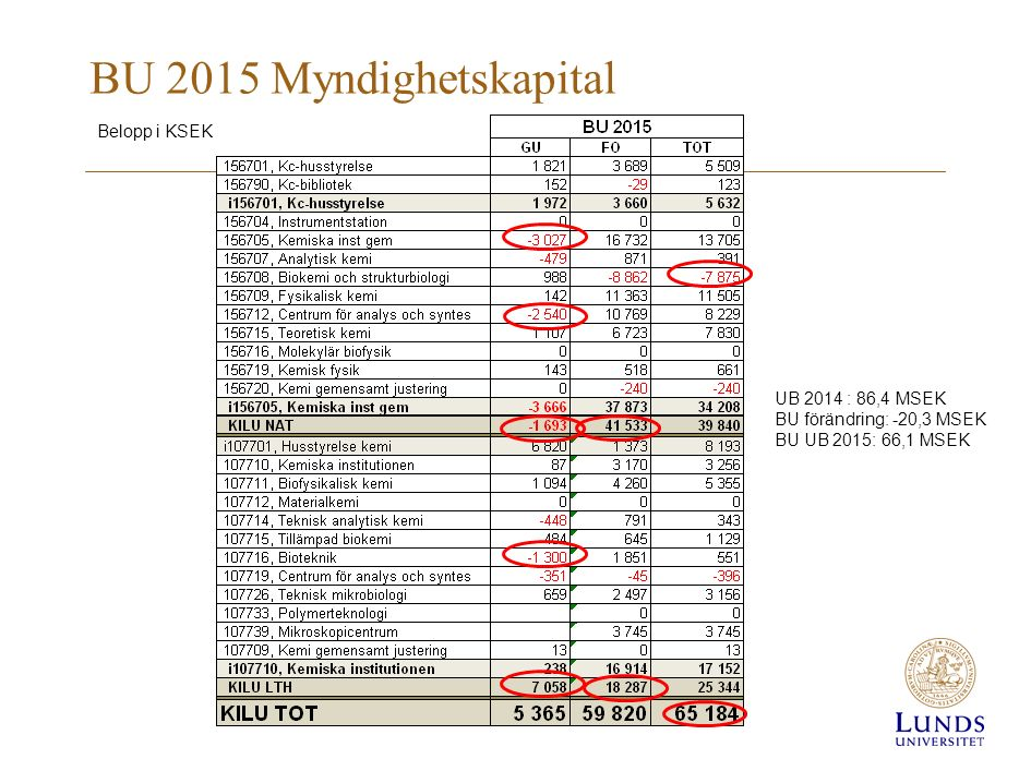 BU 2015 Myndighetskapital Belopp i KSEK UB 2014 : 86,4 MSEK BU förändring: -20,3 MSEK BU UB 2015: 66,1 MSEK