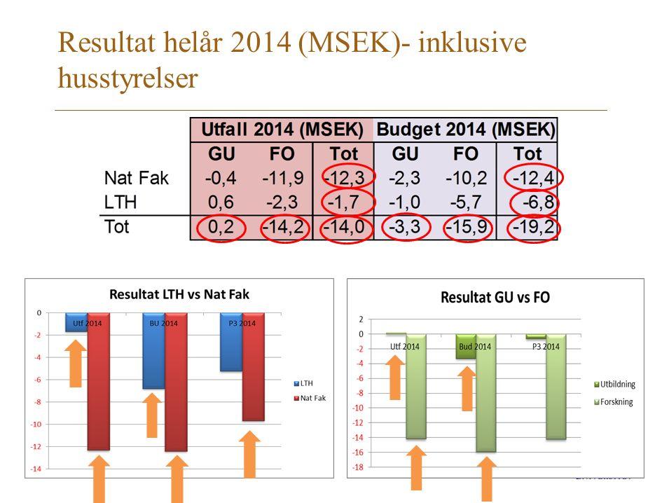 Resultat helår 2014 (MSEK)- inklusive husstyrelser
