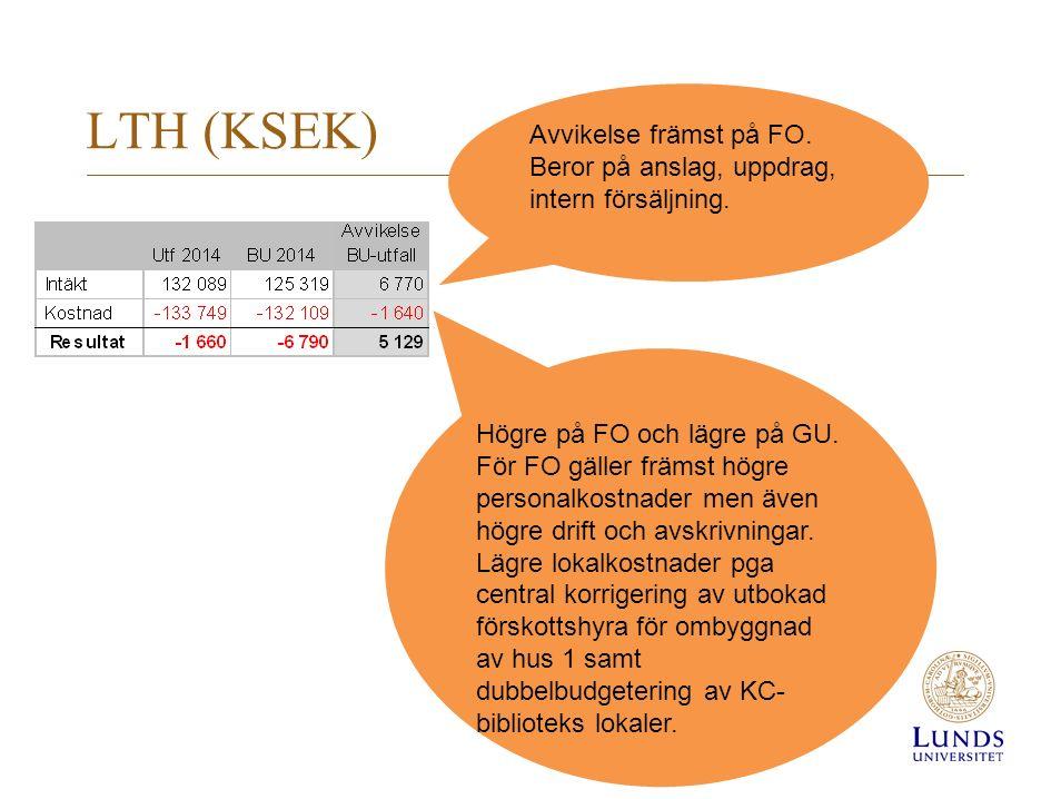 LTH (KSEK) Avvikelse främst på FO. Beror på anslag, uppdrag, intern försäljning.