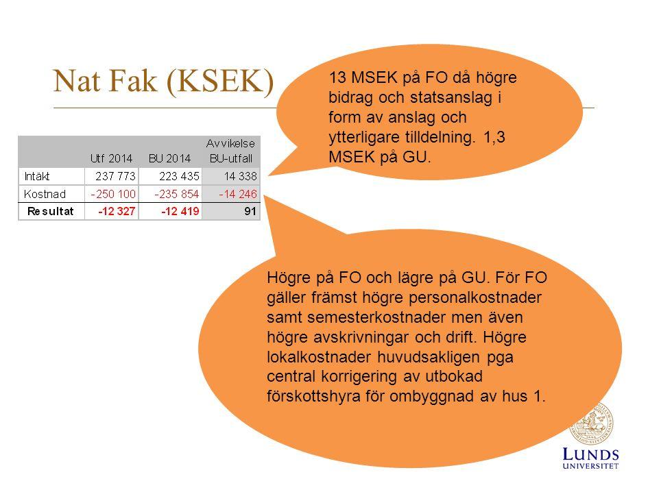 Nat Fak (KSEK) 13 MSEK på FO då högre bidrag och statsanslag i form av anslag och ytterligare tilldelning.