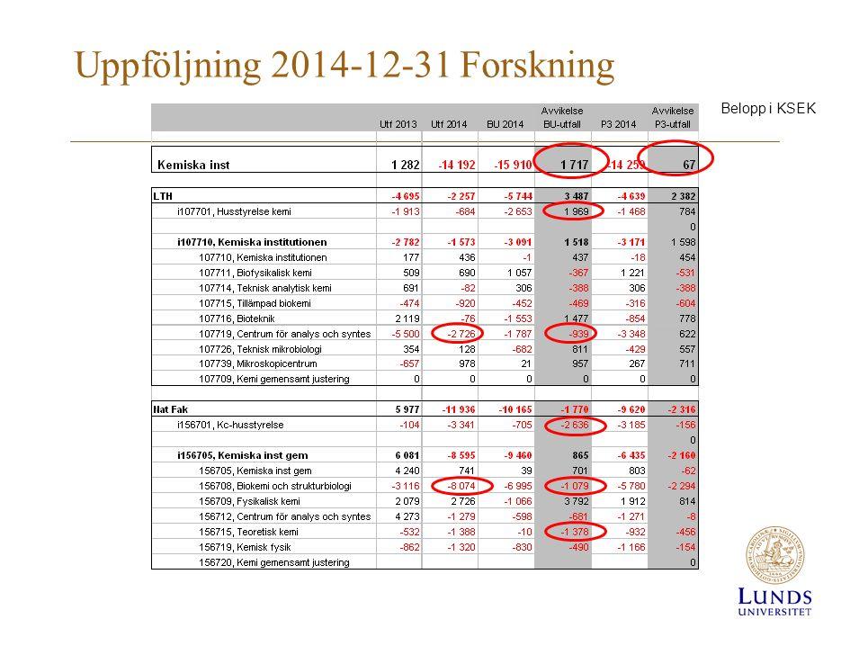 Uppföljning 2014-12-31 Forskning Belopp i KSEK