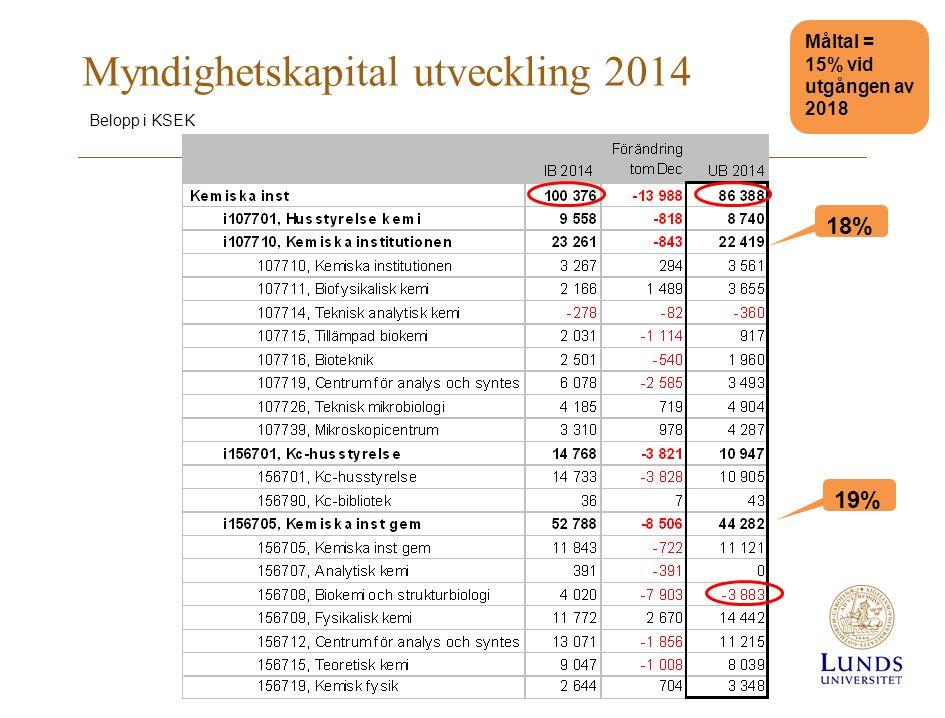 Myndighetskapital utveckling 2014 Belopp i KSEK 18% 19% Måltal = 15% vid utgången av 2018
