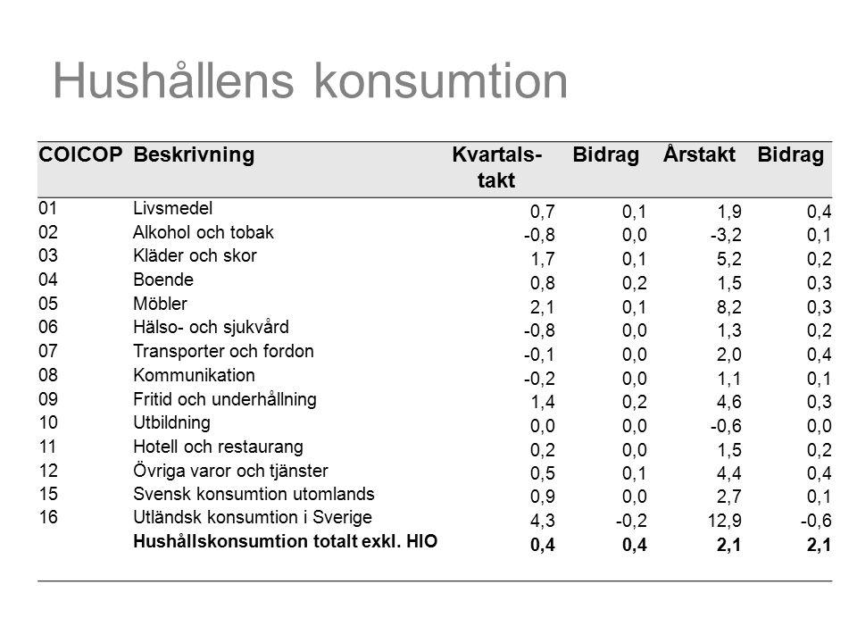 Hushållens konsumtion COICOPBeskrivningKvartals- takt BidragÅrstaktBidrag 01Livsmedel 0,70,11,90,4 02Alkohol och tobak -0,80,0-3,20,1 03Kläder och skor 1,70,15,20,2 04Boende 0,80,21,50,3 05Möbler 2,10,18,20,3 06Hälso- och sjukvård -0,80,01,30,2 07Transporter och fordon -0,10,02,00,4 08Kommunikation -0,20,01,10,1 09Fritid och underhållning 1,40,24,60,3 10Utbildning 0,0 -0,60,0 11Hotell och restaurang 0,20,01,50,2 12Övriga varor och tjänster 0,50,14,40,4 15Svensk konsumtion utomlands 0,90,02,70,1 16Utländsk konsumtion i Sverige 4,3-0,212,9-0,6 Hushållskonsumtion totalt exkl.