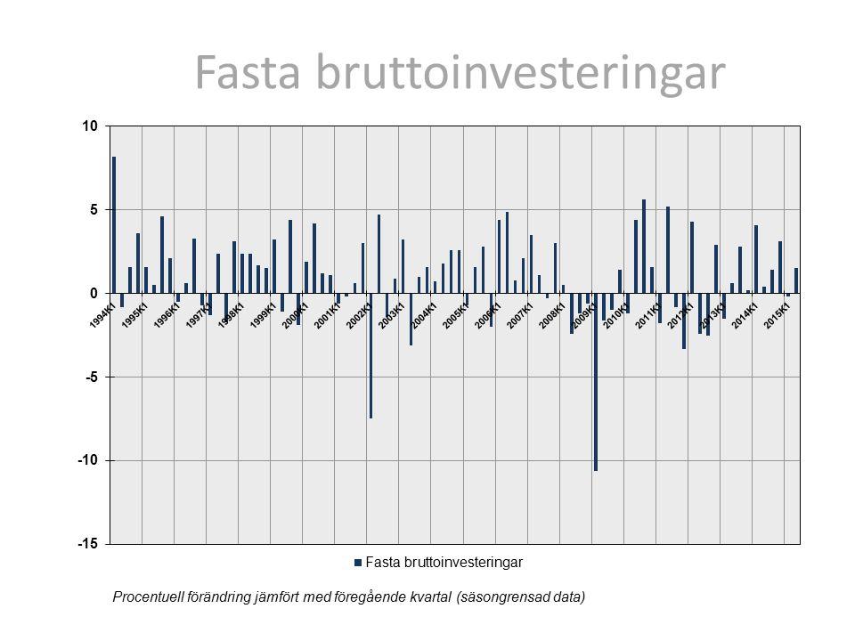 Fasta bruttoinvesteringar InvesteringstypKvartals- takt BidragÅrstaktBidrag Byggnader och anläggningar 3,01,310,24,4 Maskiner och inventarier samt vapensystem -0,5-0,22,00,6 Immateriella tillgångar1,40,46,01,6 Odlade biologiska tillgångar -0,80,0 Totala investeringar1,5 6,5