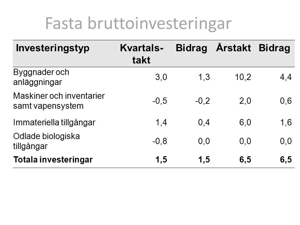 Fasta bruttoinvesteringar Investerande bransch Kvartals- takt ÅrstaktBidrag Näringslivet7,4 6,0 Varuproducenter6,5 1,9 Tillverkningsindustri8,4 1,4 Tjänsteproducenter7,8 4,2 Offentliga myndigheter 2,9 0,5 Totala investeringar6,5 Samtliga uppgifter anges i procent om inte annat anges