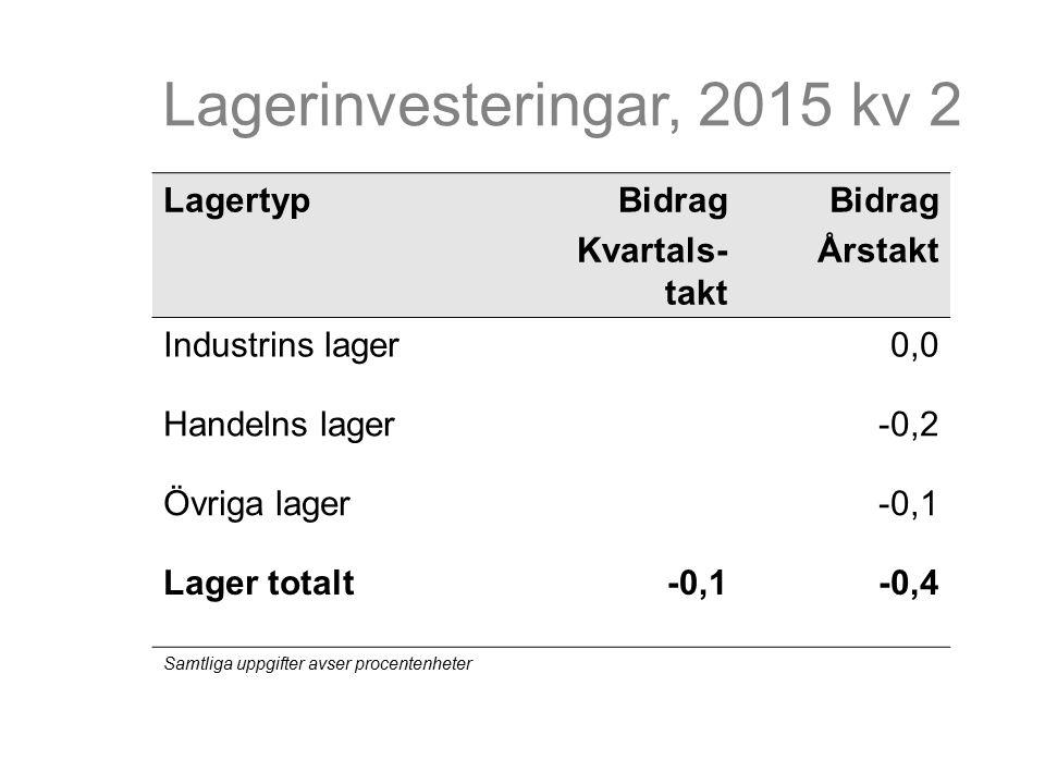 Export och import Procentuell förändring jämfört med föregående kvartal (säsongrensad data)