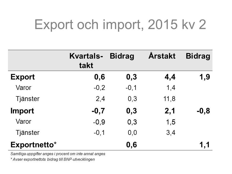 Kvartals- takt BidragÅrstaktBidrag Export0,60,34,41,9 Varor-0,2-0,11,4 Tjänster2,40,311,8 Import-0,70,32,1-0,8 Varor -0,90,31,5 Tjänster-0,10,03,4 Exportnetto*0,61,1 Samtliga uppgifter anges i procent om inte annat anges * Avser exportnettots bidrag till BNP-utvecklingen Export och import, 2015 kv 2
