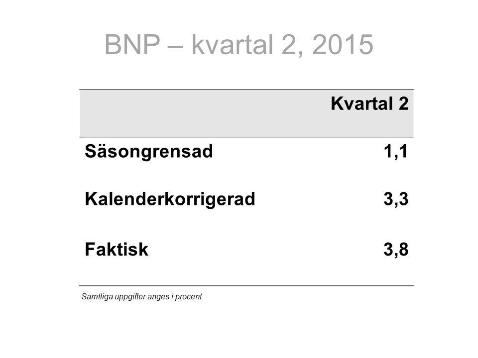 BNP – kvartal 2, 2015 Kvartal 2 Säsongrensad1,1 Kalenderkorrigerad3,3 Faktisk3,8 Samtliga uppgifter anges i procent
