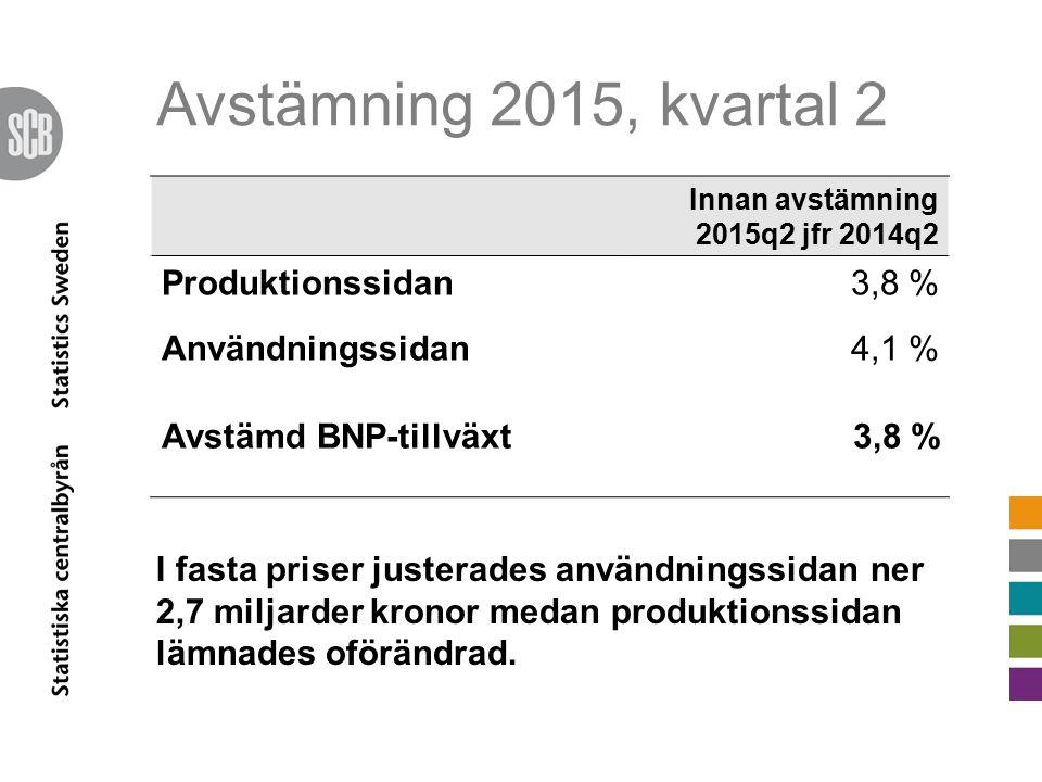 Avstämning 2015, kvartal 2 Innan avstämning 2015q2 jfr 2014q2 Produktionssidan3,8 % Användningssidan4,1 % Avstämd BNP-tillväxt3,8 % I fasta priser justerades användningssidan ner 2,7 miljarder kronor medan produktionssidan lämnades oförändrad.