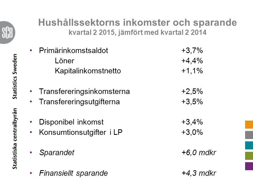Hushållssektorns inkomster och sparande kvartal 2 2015, jämfört med kvartal 2 2014 Primärinkomstsaldot +3,7% Löner +4,4% Kapitalinkomstnetto +1,1% Transfereringsinkomsterna +2,5% Transfereringsutgifterna +3,5% Disponibel inkomst +3,4% Konsumtionsutgifter i LP+3,0% Sparandet+6,0 mdkr Finansiellt sparande +4,3 mdkr