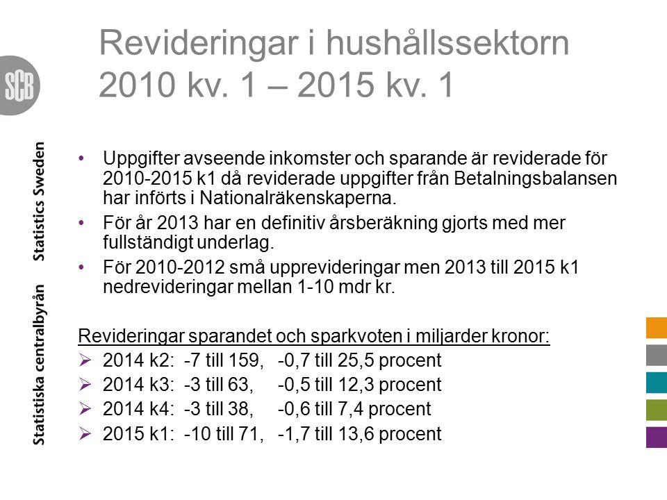 Revideringar i hushållssektorn 2010 kv.1 – 2015 kv.