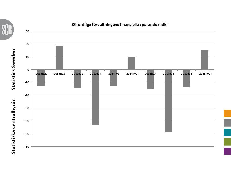 Finansiellt sparande (mdkr) År 2013År 20142015kv12015kv2Utv.
