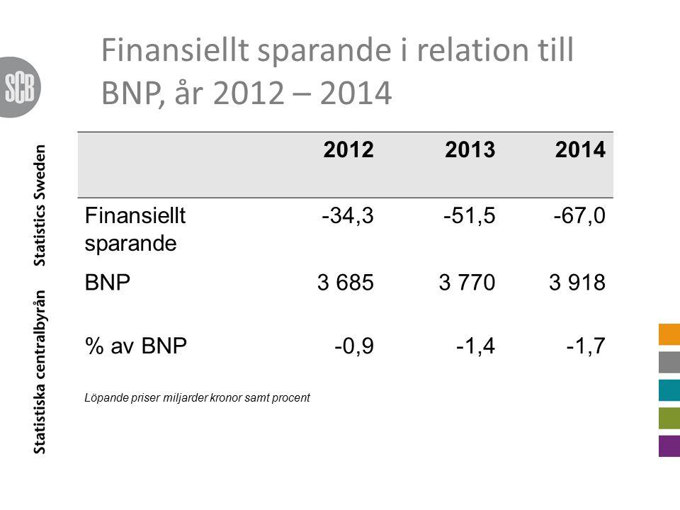 Finansiellt sparande i relation till BNP, år 2012 – 2014 201220132014 Finansiellt sparande -34,3-51,5-67,0 BNP3 6853 7703 918 % av BNP-0,9-1,4-1,7 Löpande priser miljarder kronor samt procent