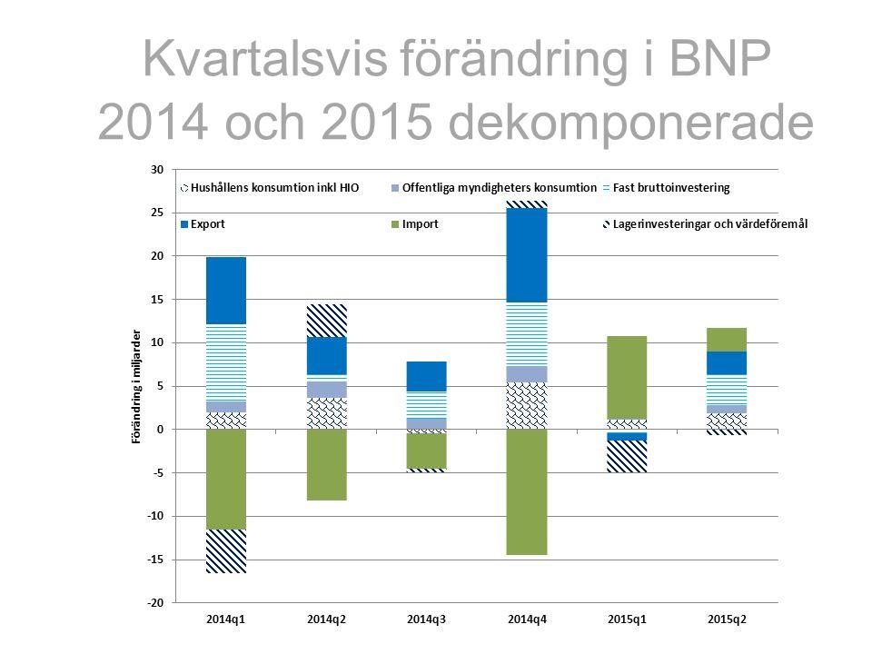Kvartalsvis förändring i BNP 2014 och 2015 dekomponerade