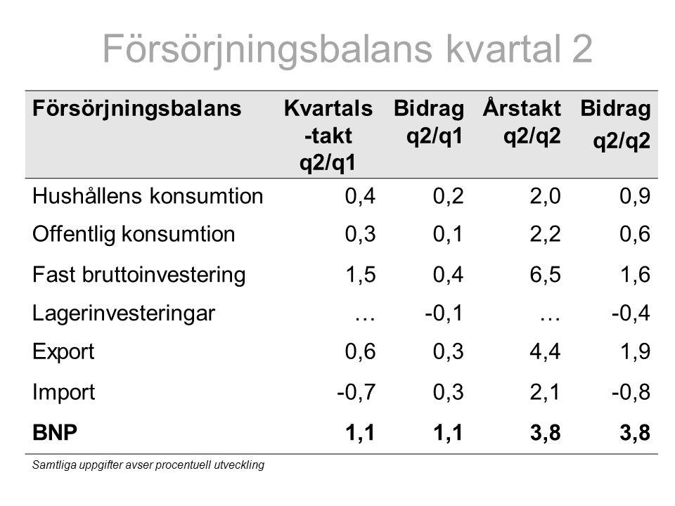 Försörjningsbalans kvartal 2 FörsörjningsbalansKvartals -takt q2/q1 Bidrag q2/q1 Årstakt q2/q2 Bidrag q2/q2 Hushållens konsumtion0,40,22,00,9 Offentlig konsumtion0,30,12,20,6 Fast bruttoinvestering1,50,46,51,6 Lagerinvesteringar…-0,1…-0,4 Export0,60,34,41,9 Import-0,70,32,1-0,8 BNP1,1 3,8 Samtliga uppgifter avser procentuell utveckling