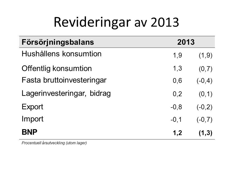 BNP – Säsongutveckling 2014-2015 Försörjnings- balans 14q114q214q314q415q115q2 Hushållens konsumtion 0,50,8-0,11,20,30,4 Offentlig konsumtion0,50,70,50,70,00,3 Fast bruttoinvestering 4,10,41,43,1-0,21,5 Lagerinv.