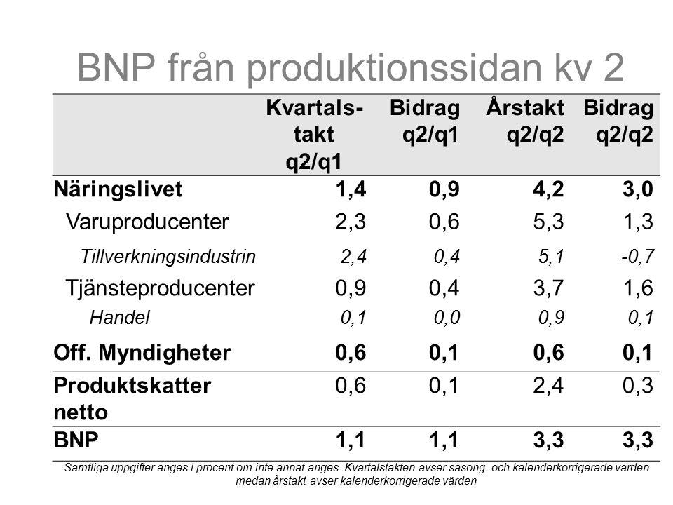BNP från produktionssidan kv 2 Kvartals- takt q2/q1 Bidrag q2/q1 Årstakt q2/q2 Bidrag q2/q2 Näringslivet1,40,94,23,0 Varuproducenter2,30,65,31,3 Tillverkningsindustrin2,40,45,1-0,7 Tjänsteproducenter0,90,43,71,6 Handel0,10,00,90,1 Off.