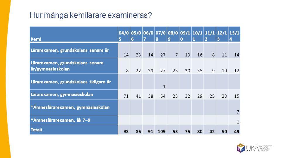 Hur många kemilärare examineras.
