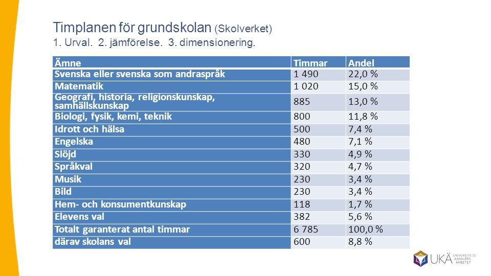 Timplanen för grundskolan (Skolverket) 1. Urval. 2.