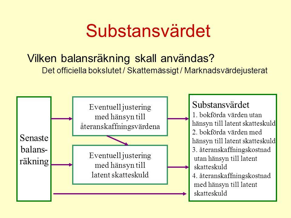 Substansvärdet Senaste balans- räkning Eventuell justering med hänsyn till återanskaffningsvärdena Eventuell justering med hänsyn till latent skattesk
