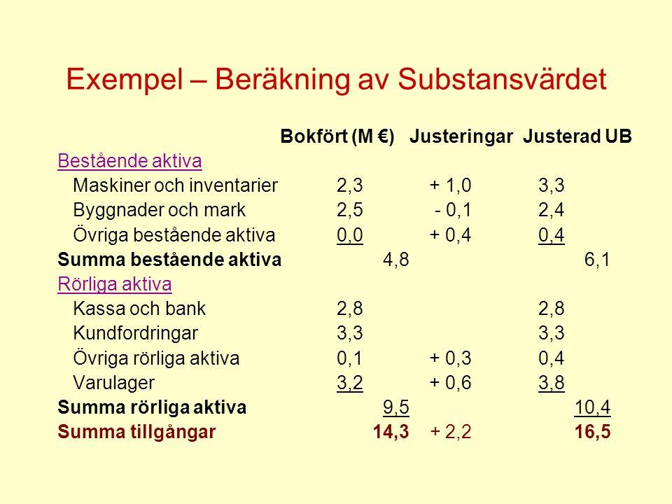 Exempel – Beräkning av Substansvärdet Bokfört (M €) Justeringar Justerad UB Bestående aktiva Maskiner och inventarier 2,3 + 1,0 3,3 Byggnader och mark