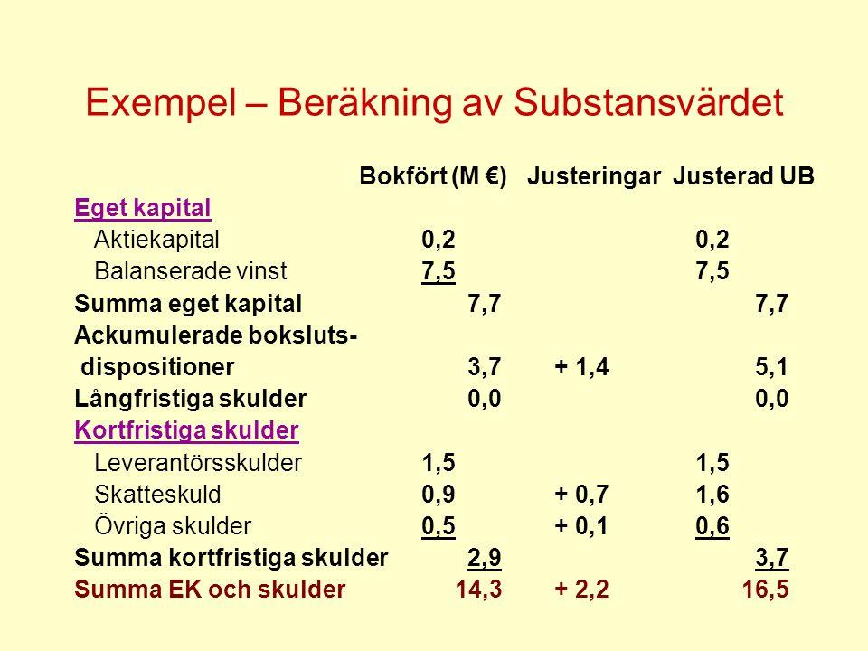 Exempel – Beräkning av Substansvärdet Bokfört (M €) Justeringar Justerad UB Eget kapital Aktiekapital0,2 0,2 Balanserade vinst7,5 7,5 Summa eget kapit