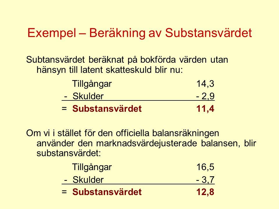 Exempel – Beräkning av Substansvärdet Subtansvärdet beräknat på bokförda värden utan hänsyn till latent skatteskuld blir nu: Tillgångar 14,3 - Skulder