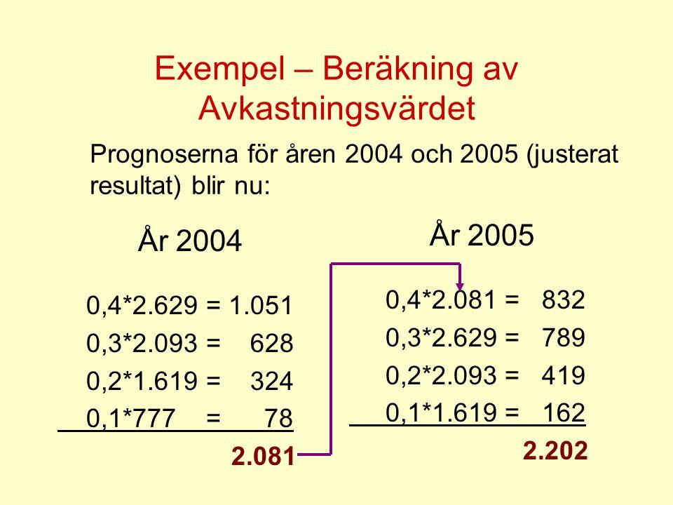Exempel – Beräkning av Avkastningsvärdet År 2004 0,4*2.629 = 1.051 0,3*2.093 = 628 0,2*1.619 = 324 0,1*777 = 78 2.081 År 2005 0,4*2.081 = 832 0,3*2.62