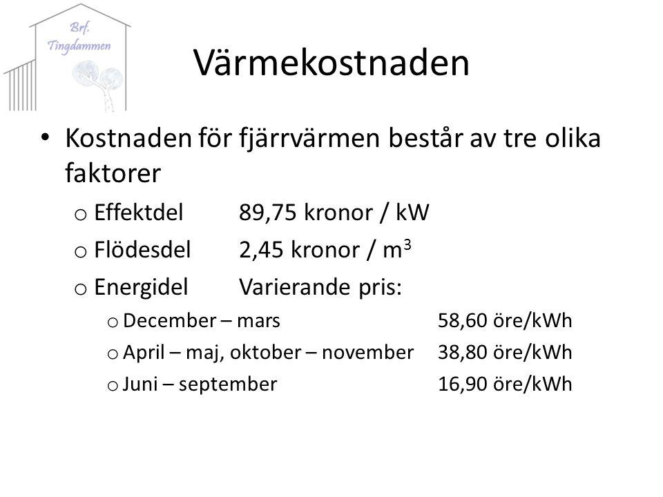 Värmekostnaden Kostnaden för fjärrvärmen består av tre olika faktorer o Effektdel89,75 kronor / kW o Flödesdel2,45 kronor / m 3 o EnergidelVarierande pris: o December – mars58,60 öre/kWh o April – maj, oktober – november38,80 öre/kWh o Juni – september16,90 öre/kWh