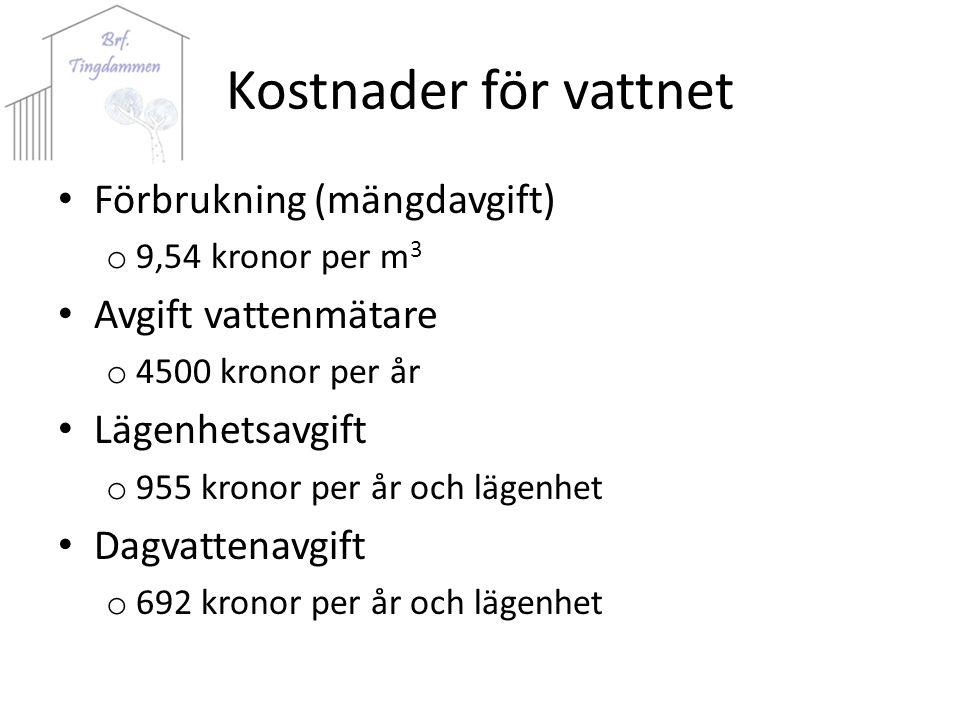 Kostnader för vattnet Förbrukning (mängdavgift) o 9,54 kronor per m 3 Avgift vattenmätare o 4500 kronor per år Lägenhetsavgift o 955 kronor per år och lägenhet Dagvattenavgift o 692 kronor per år och lägenhet
