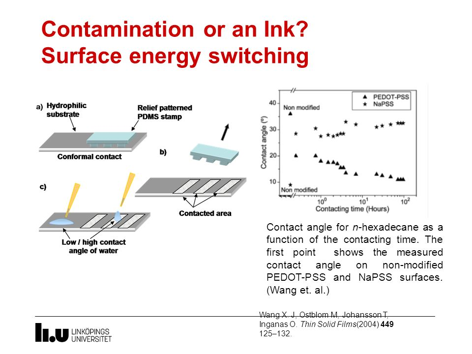 Contamination or an Ink? Surface energy switching Contact angle for n-hexadecane as a function of the contacting time. The first point shows the measu