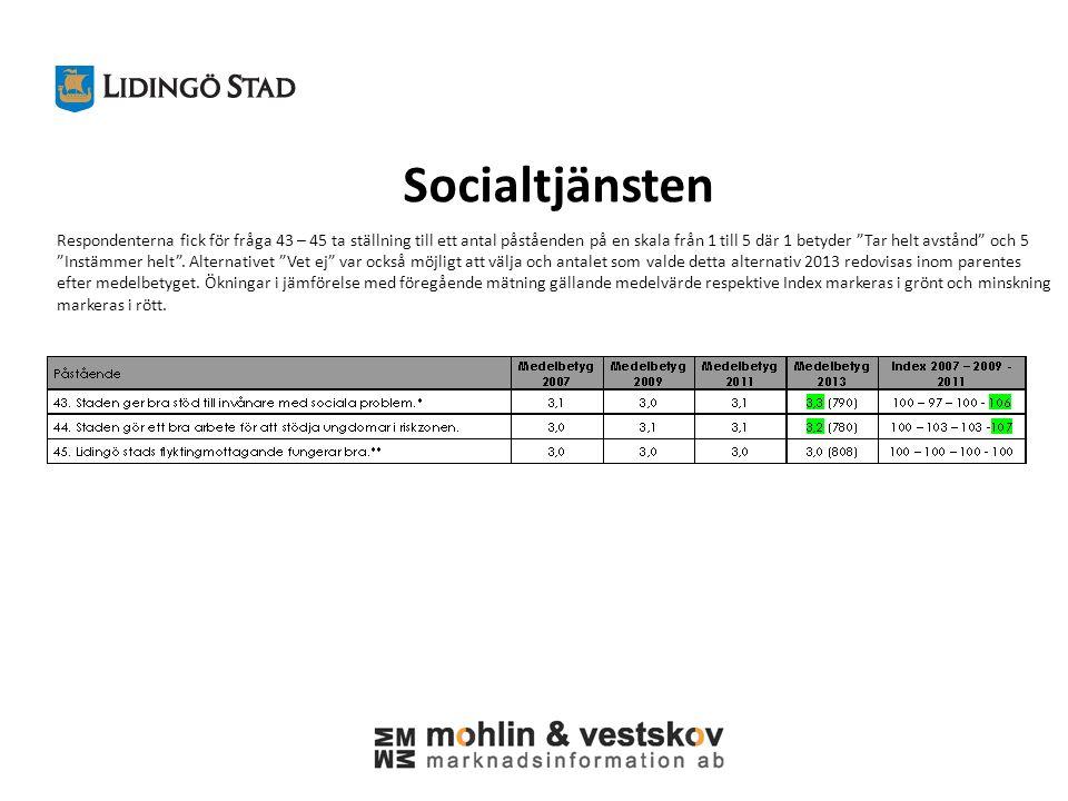 Socialtjänsten Respondenterna fick för fråga 43 – 45 ta ställning till ett antal påståenden på en skala från 1 till 5 där 1 betyder Tar helt avstånd och 5 Instämmer helt .