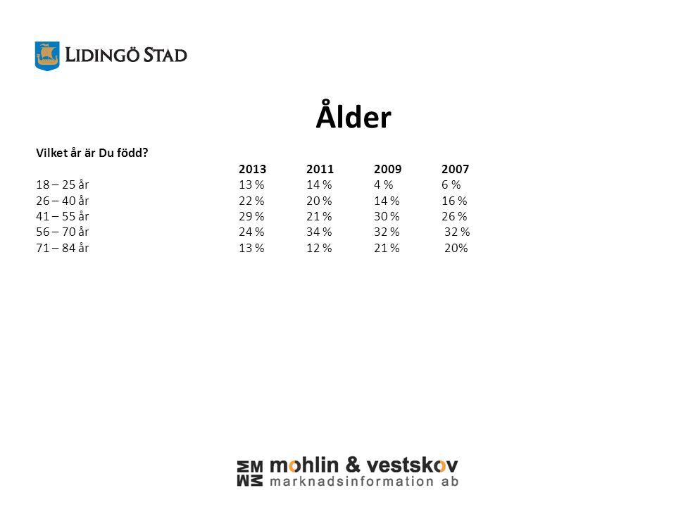 Kön Man/kvinna? 2013201120092007 Man47 %47 %42 %43 % Kvinna53 %53%58 %57 %