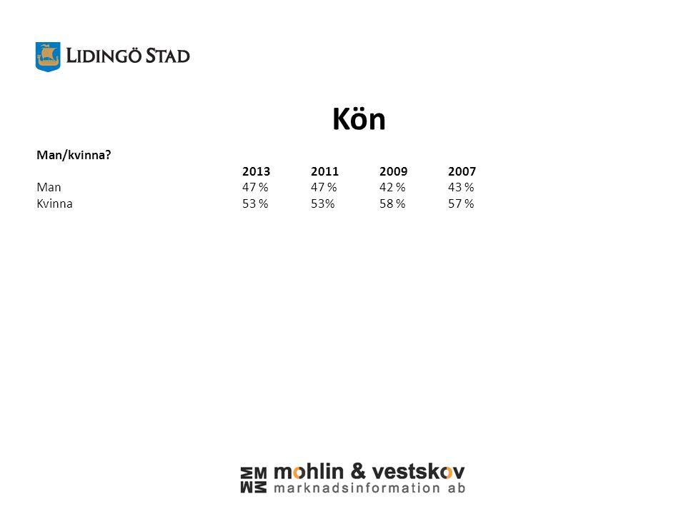 Kön Man/kvinna 2013201120092007 Man47 %47 %42 %43 % Kvinna53 %53%58 %57 %