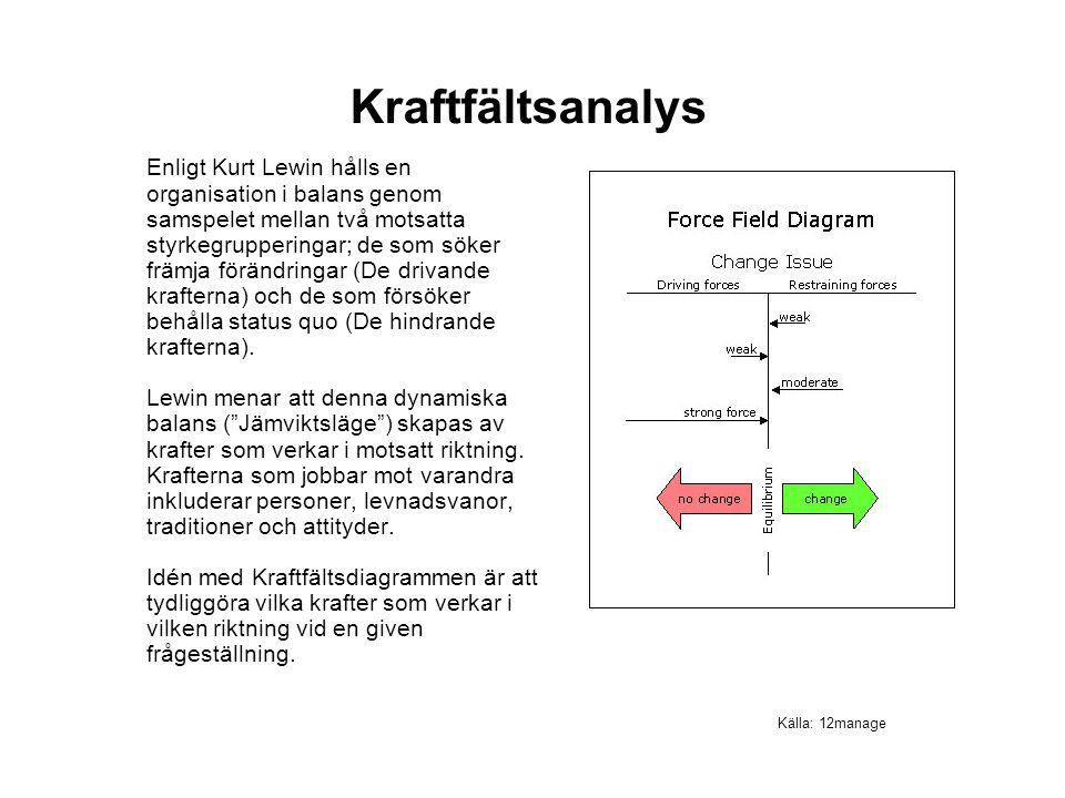 Enligt Kurt Lewin hålls en organisation i balans genom samspelet mellan två motsatta styrkegrupperingar; de som söker främja förändringar (De drivande