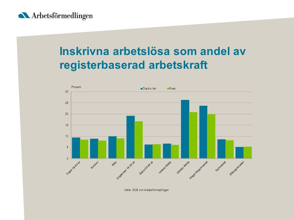 Inskrivna arbetslösa som andel av registerbaserad arbetskraft