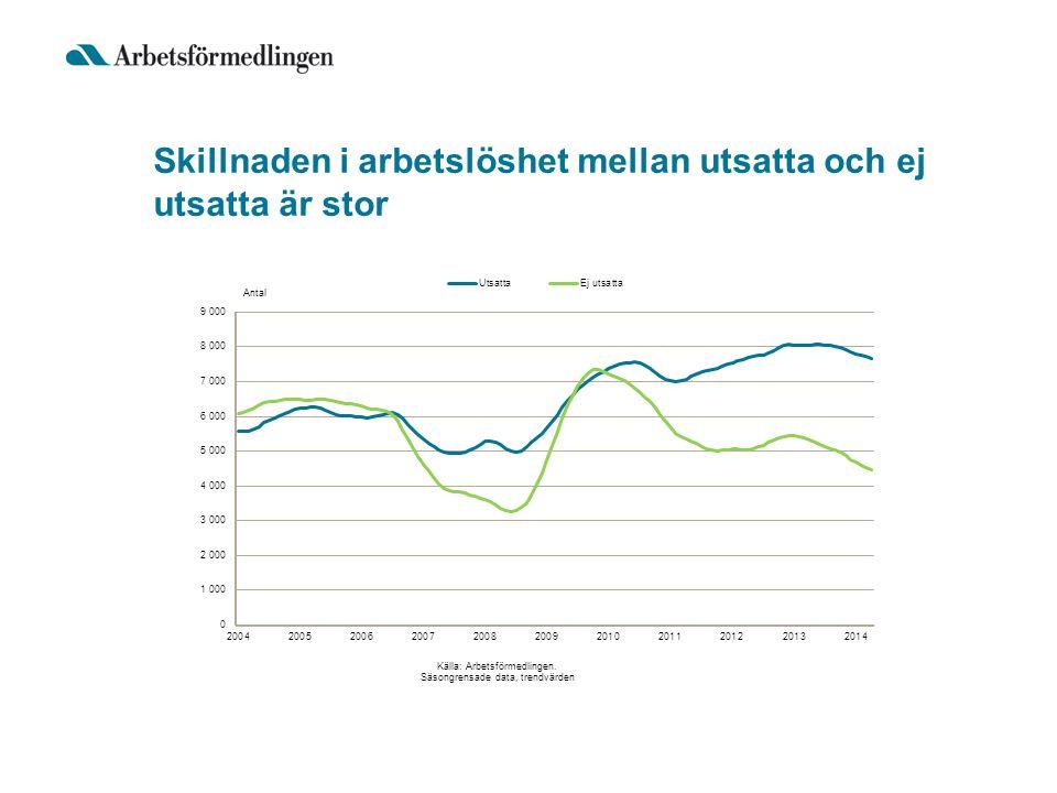 Skillnaden i arbetslöshet mellan utsatta och ej utsatta är stor
