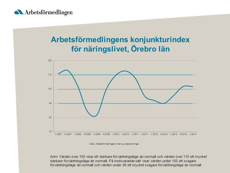 Arbetsförmedlingens konjunkturindex för näringslivet, Örebro län Anm. Värden över 100 visar ett starkare förväntningsläge än normalt och värden över 1