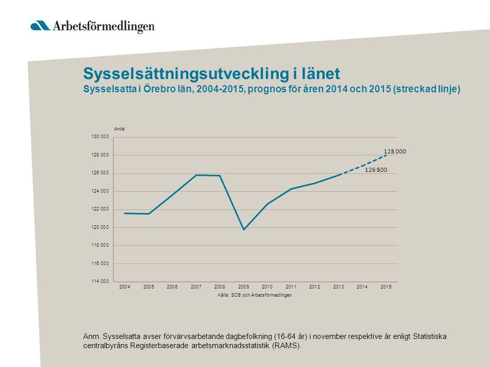 Sysselsättningsutveckling i länet Sysselsatta i Örebro län, 2004-2015, prognos för åren 2014 och 2015 (streckad linje) Anm. Sysselsatta avser förvärvs