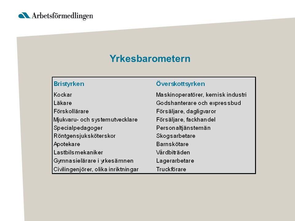Efterfrågan på arbetskraft* Örebro län *Nyanmälda platser till Arbetsförmedlingen i Örebro län