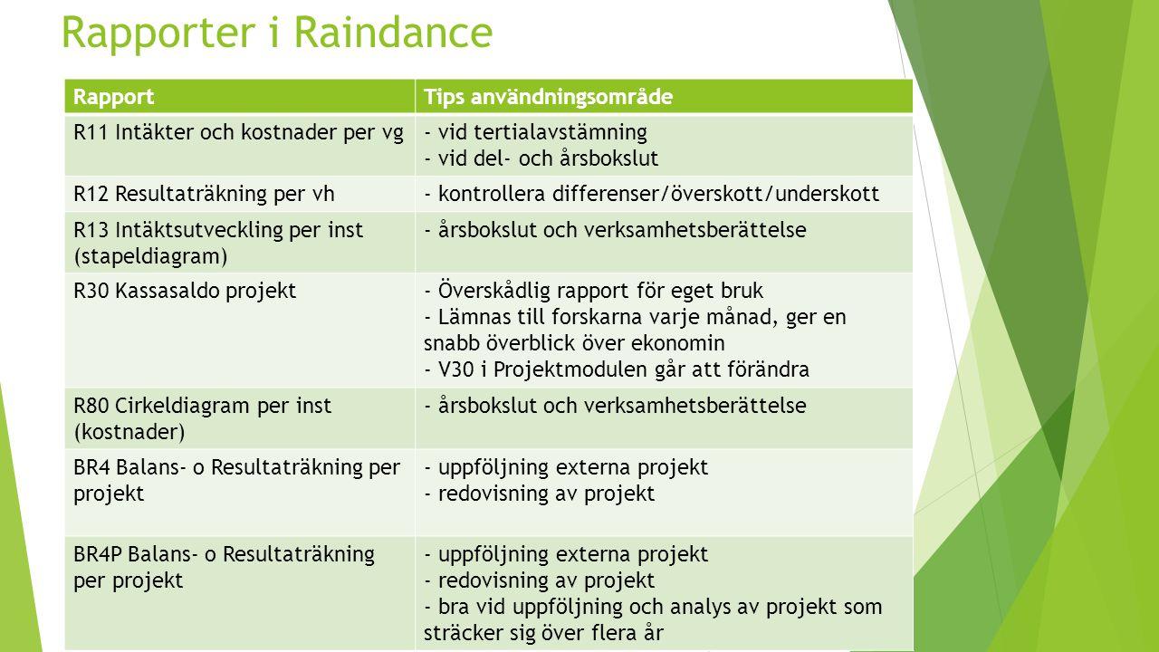 Rapporter i Raindance RapportTips användningsområde R11 Intäkter och kostnader per vg- vid tertialavstämning - vid del- och årsbokslut R12 Resultaträkning per vh- kontrollera differenser/överskott/underskott R13 Intäktsutveckling per inst (stapeldiagram) - årsbokslut och verksamhetsberättelse R30 Kassasaldo projekt- Överskådlig rapport för eget bruk - Lämnas till forskarna varje månad, ger en snabb överblick över ekonomin - V30 i Projektmodulen går att förändra R80 Cirkeldiagram per inst (kostnader) - årsbokslut och verksamhetsberättelse BR4 Balans- o Resultaträkning per projekt - uppföljning externa projekt - redovisning av projekt BR4P Balans- o Resultaträkning per projekt - uppföljning externa projekt - redovisning av projekt - bra vid uppföljning och analys av projekt som sträcker sig över flera år