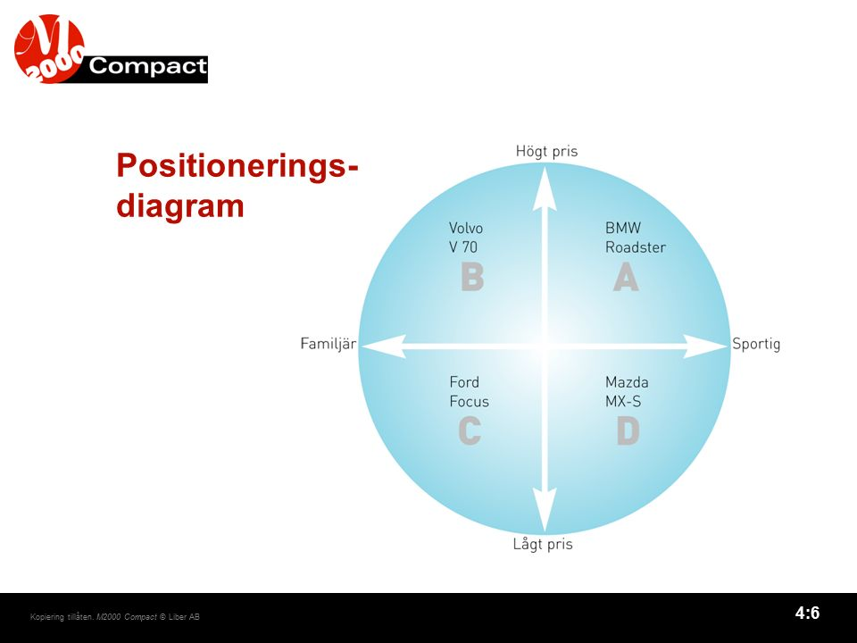 4:6 Kopiering tillåten. M2000 Compact © Liber AB Positionerings- diagram