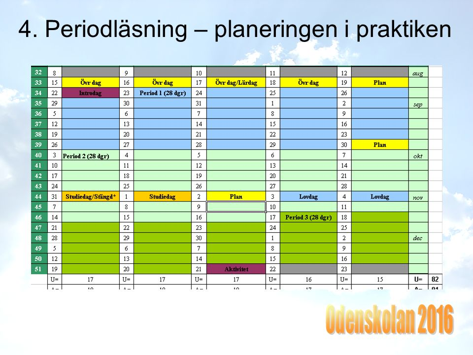 4. Periodläsning forts Olika inriktning under olika perioder Idrott och moderna språk jämnt fördelat Profiltid? Matte: PP 1, PP 2, repetition & fördju