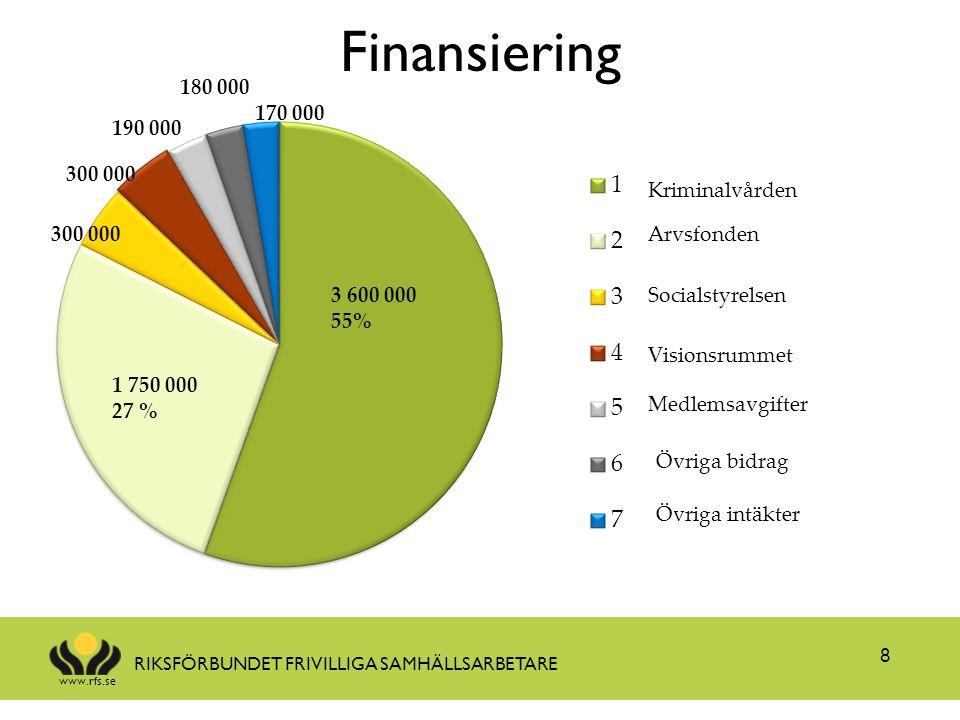 www.rfs.se RIKSFÖRBUNDET FRIVILLIGA SAMHÄLLSARBETARE Finansiering 8 180 000