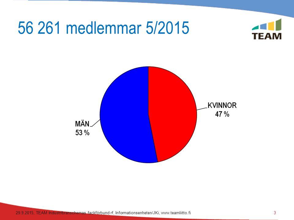 TEAM i siffrorna, maj 2015 Kvinnor 26.382Kvinnor 46,9 % Män 29.879Män 53,1 % Sammanlagt 56.261 Frimedlemskap pensionerad- 18.463 Fri.
