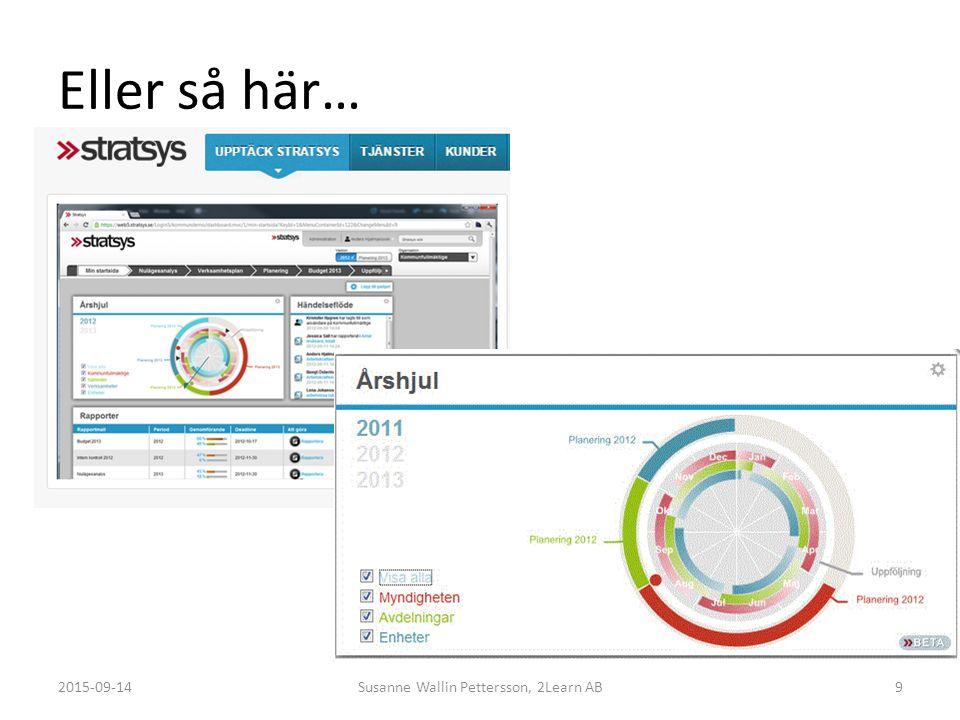 Eller så här… 2015-09-14Susanne Wallin Pettersson, 2Learn AB9