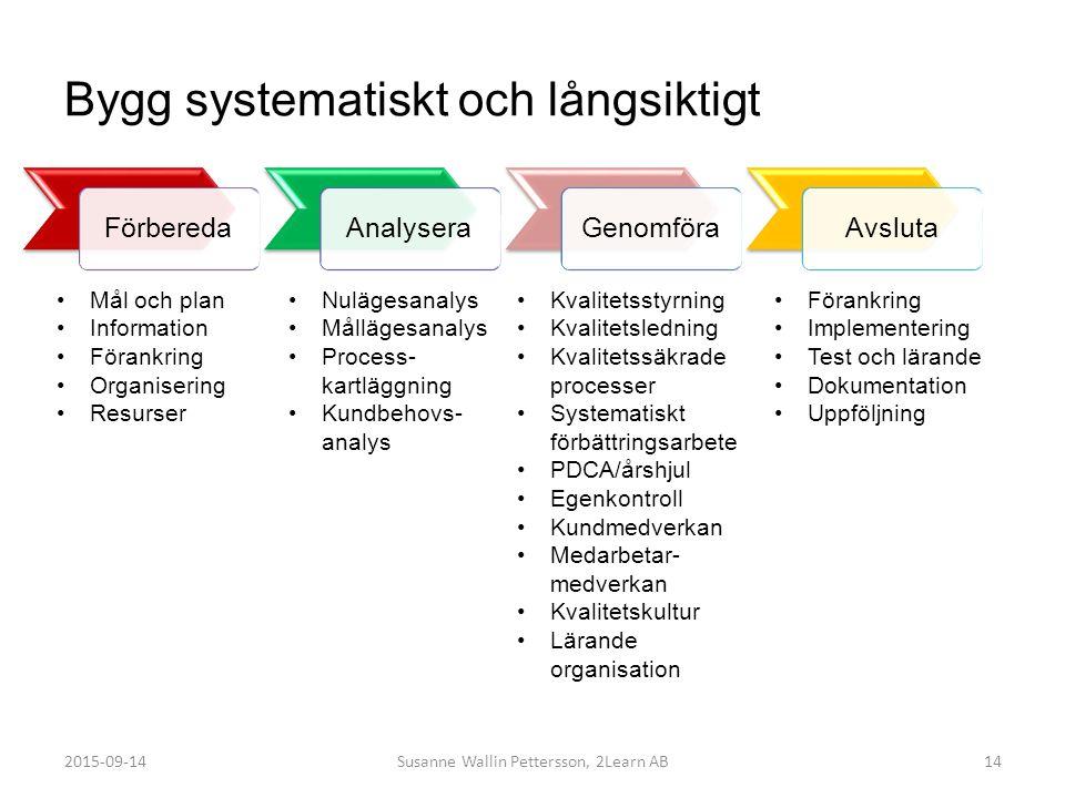 Bygg systematiskt och långsiktigt FörberedaAnalyseraGenomföraAvsluta 14 Mål och plan Information Förankring Organisering Resurser Nulägesanalys Målläg